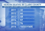 Heroin overdose deaths have more than double in the past few years in Clark County [Sandra Gonzalez KSNV].jpg