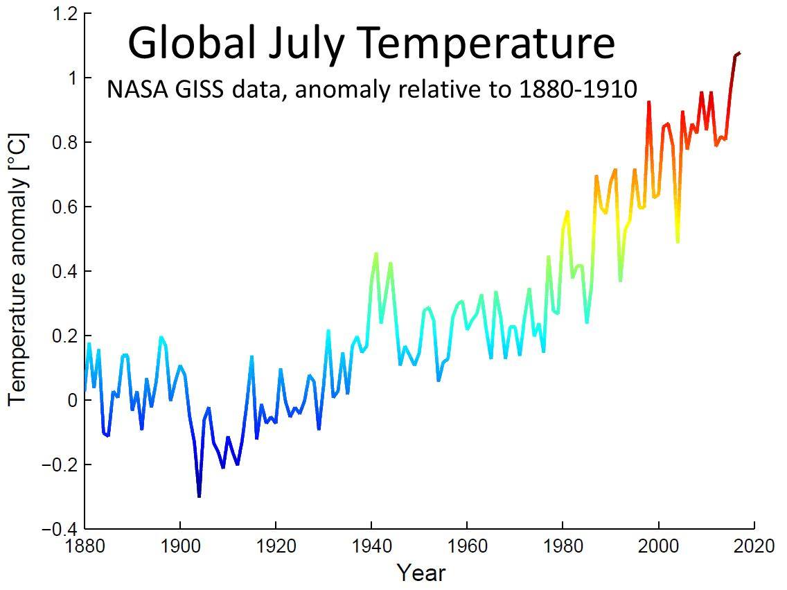 July Temp Trend Since 1880.jpg