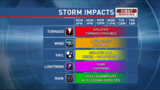 Strong storms possible this evening