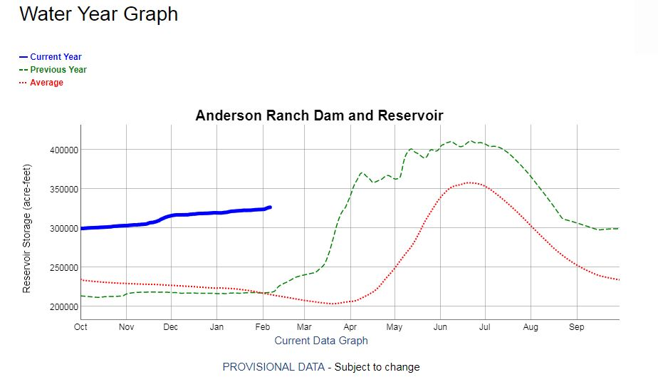This graph shows the amount of water (measured in acre feet) currently in Anderson Ranch Reservoir in the Boise Basin. The blue line represents this year, while the red line represents an 'average' year, and green represent's last year's data.