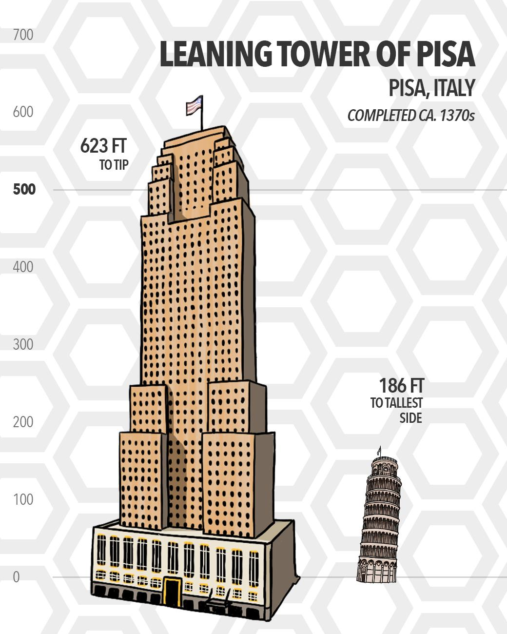 Preceding the completion of the Carew Tower by over 500 years, the Leaning Tower of Pisa in Pisa, Italy stands 186 feet tall on its highest side. In total, over three leaning towers would account for the height of the Carew Tower if stacked on top of each other, though we wouldn't recommend stacking leaning towers that high. (Source: TowerOfPisa.org) / Image: Phil Armstrong // Published: 5.15.19
